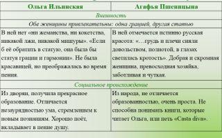 """Сравнительная характеристика ольги ильинской и агафьи пшеницыной в романе """"обломов"""": сходство и различие, сравнение в таблице"""
