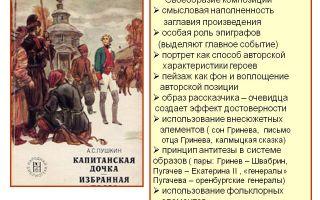 """Композиция романа """"капитанская дочка"""" пушкина: особенности произведения"""