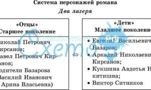 """Характеристика героев романа """"отцы и дети"""" в таблице: описание персонажей (список)"""