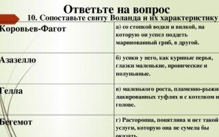 """Свита воланда в романе """"мастер и маргарита"""": описание членов свиты, таблица с характеристикой (список)"""