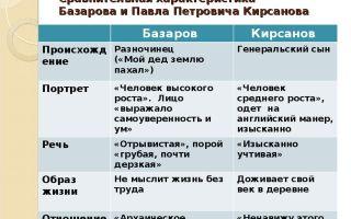 "Сравнительная характеристика павла петровича кирсанова и базарова в романе ""отцы и дети"" (таблица)"