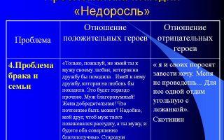 """Темы, проблемы и идеи комедии """"недоросль"""" (проблематика пьесы)"""