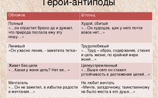 """Волков в романе """"обломов"""": образ, характеристика, описание, отношение обломова к герою"""