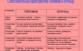 """Сравнительная характеристика обломова и штольца в романе """"обломов"""": сравнение, сходство и различия (таблица)"""