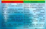 Сравнительная характеристика евгения онегина и татьяны лариной: сравнение, сходство и различия (таблица)