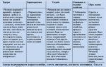 """Список """"мертвых душ"""" собакевича: описание и характеристика крестьян"""