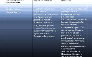 "Образ и характеристика владимира ленского в романе ""евгений онегин"": описание в цитатах"