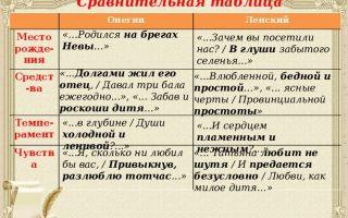 В чем сходство евгения онегина и владимира ленского? (таблица с цитатами)