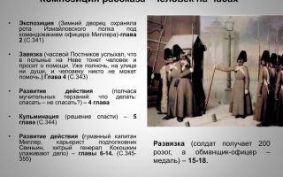 """Критика о рассказе """"человек на часах"""" лескова: отзывы критиков-современников"""
