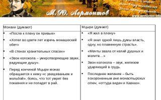 """Монах в поэме """"мцыри"""": образ, характеристика, описание"""