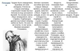 """Образы и характеристики помещиков в """"мертвых душах"""" в таблице: описание характера, усадьбы, крестьян"""