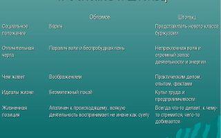 """Служба обломова в романе """"обломов"""": описание карьеры, поведение на службе и отношение к ней"""