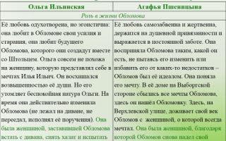Илья обломов и агафья пшеницына: любовь, отношения, взаимоотношения герое