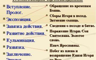 """Композиция """"слова о полку игореве"""": особенности произведения (материалы для сочинения)"""