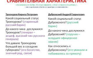 """Сравнительная характеристика андрея дубровского и кирилы троекурова в романе """"дубровский"""" (таблица)"""