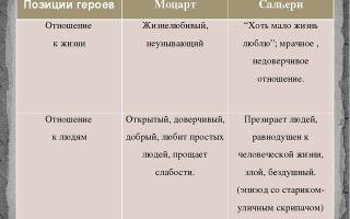 """Сравнительная характеристика моцарта и сальери"""" в трагедии пушкина (таблицы с цитатами, анализ образов)"""