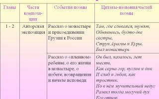 """История жизни мцыри в поэме """"мцыри"""" лермонтова: судьба, биография в цитатах"""