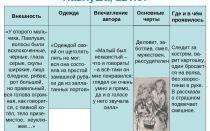 Характеристика мальчиков из рассказа «бежин луг» тургенева в таблице: образы героев, портреты детей, описание внешности и характера (список)