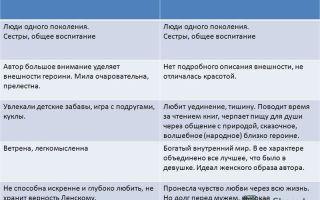 Сравнительная характеристика татьяны и ольги лариных: сходство и различия в таблице