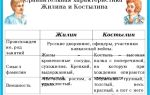 """Образ и характеристика жилина в рассказе """"кавказский пленник"""" толстого: описание внешности и характера"""