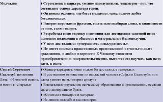 """Список героев пьесы """"свои люди — сочтемся!"""": краткая характеристика, описание персонажей"""